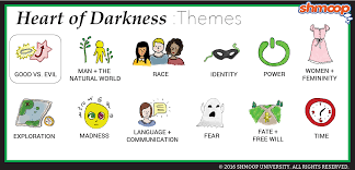 heart of darkness theme of good vs evil questions about good vs evil