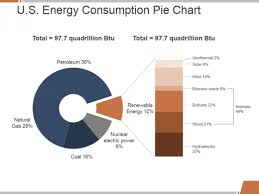 Us Energy Consumption Pie Chart U S Energy Consumption Pie Chart Ppt Powerpoint Presentation