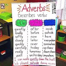 Adverb Anchor Chart 2nd Grade Today We Created This Adverb Anchor Chart We Brainstormed