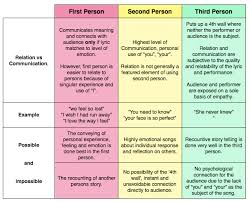 narrative essay writing th grade lessons teach relation vs communication first second and third person