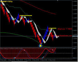 Details About Renko Chart With Solar Wind Joy Forex Trading System