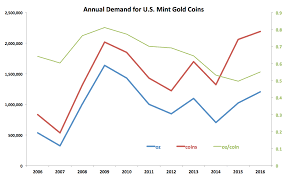 True Economics 6 1 17 U S Mint Gold Coins Sales In 2016