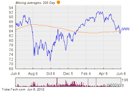 Russell 3000 Index Fund Chart Ishares Russell 3000 Value Index Fund Breaks Above 200 Day