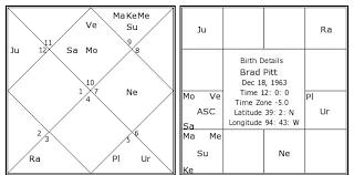 Brad Pitt Birth Chart Brad Pitt Kundli Horoscope By Date
