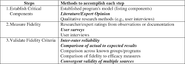 Research Tables Table 1 From Fidelity Of Implementation Of Research Based
