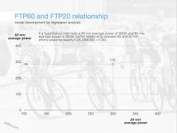 Can You Trust The Ftp Test To Give Correct Threshold Power