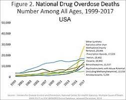 Most Dangerous Drugs Chart Substance Abuse Wikipedia