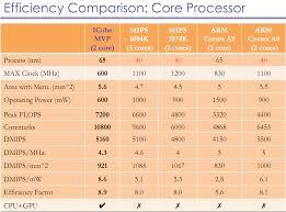 Arm Processor Chart 51 Memorable Arm Processor Comparison Chart