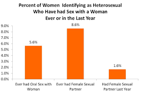 How often due women need sex