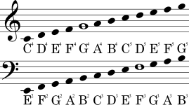 Clef 'key') is a musical symbol used to indicate which notes are represented by the lines and spaces on a musical stave. Convert Between Music Clefs Code Golf Stack Exchange