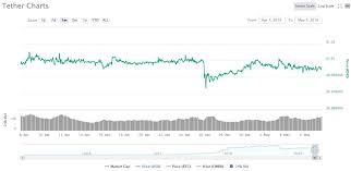 Kraken Bitcoin Price Chart Kraken Arbitrage Opportunity Increases By 5 Following