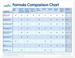 Infant Formula Chart Revisiting Formula Options With Child 3 Veggies Virtue