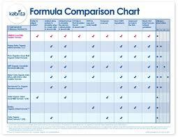 Infant Formula Comparison Chart Revisiting Formula Options With Child 3 Veggies Virtue