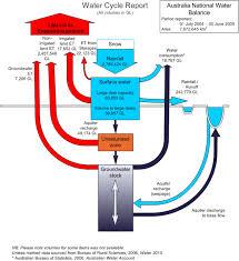 Simple Balances Water Balance Estimation Sswm