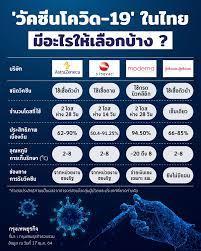 วัคซีนโควิด-19' ในไทย มี 'ยี่ห้อ' ไหนให้เลือกแล้วบ้าง ?