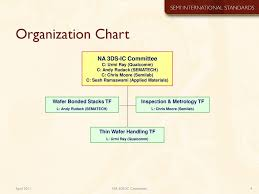 Applied Materials Organization Chart North America 3ds Ic Committee Three Dimensional Stacked