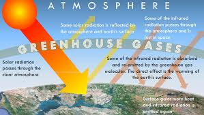 green house effect how the greenhouse effect works climate state