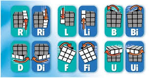 How To Solve The Rubiks Cube Solving A Rubix Cube
