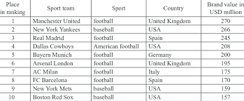 Sport Brands The Ranking Of Sport Brands In The Sport Team Category 2010