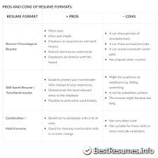 Good Resume Formats Delectable Good Resume Format For Freshers Pdf Formats Examples Students Basic