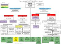 Jkr Sarawak Organisation Chart Jkr Sarawak Organisation Chart Laman Web Rasmi Jabatan