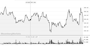 Tesla Stock Quote Unique Nasdaq Gs Stock Quote Vigorous Fuck