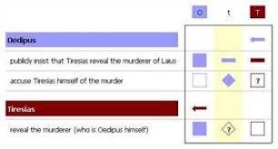 good essay topics for oedipus rex college essay samples original argumentative essay topics oedipus rex