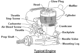beginner s guide to r c flight the same size racing engine can produce 2 4 horsepower at 20 000 rpm all of these engines are the same in their basic components