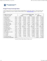 Vnd To Usd Converter Currency Exchange Rates