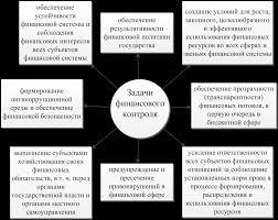 Магистерская диссертация Развитие методики финансового контроля  В современных условиях функция контроля является основополагающей для гарантии соблюдения всеми хозяйствующими субъектами правил ведения бизнеса