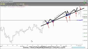 How To Draw Trend Line In Stock Chart How To Draw Trend Lines On Stock Charts