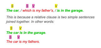 They are followed by a prepositional phrase. Learn All About Relative Clauses Explanations And Examples