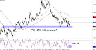 Gbp Forex Chart Chart Art Trend And Range Setups On Gbp Usd And Gbp Nzd