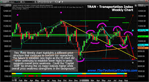 T Line Stock Chart Us Stock Market Hasnt Cleared The Storm Yet Technical