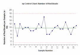 Types Of Control Charts In Tqm Np Control Charts Bpi Consulting