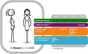 Befruchtung der eizelle symptome