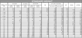 Buttwelding Fitting Weight Chart