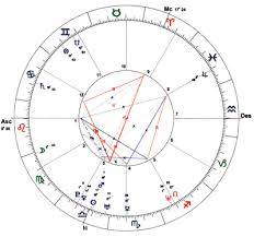 Health Astrology Chart Positive Health Online Article Transform Your Life