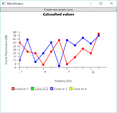 Microsoft Chart Controls Wpf A Simple Wpf Linechart Control Codeproject