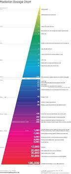 Radiation Dosage Chart Visual Ly