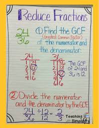 Fractions From Least To Greatest Chart Fraction Anchor Charts Math Anchor Charts Math Lessons