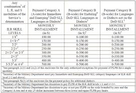Navy Enlisted Pay Chart Military Foreign Language Proficiency Pay