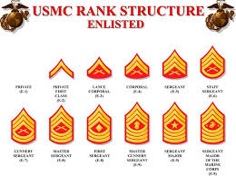 Simplified Form Of Marine Corps Enlisted Promotion System