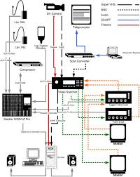 wiring diagram for live sound wiring diagram \u2022 pa speaker wiring diagram audio wiring diagram studio wiring solutions rh rausco com live sound mixer setup live sound mixer setup