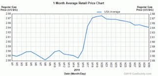 Gas Prices Usa Chart Us Gas Prices Slide For Second Consecutive Week 24 7 Wall St