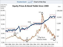 Bond Market Historical Chart Chart Of The Day A 110 Year Look At Bond Yields Shows