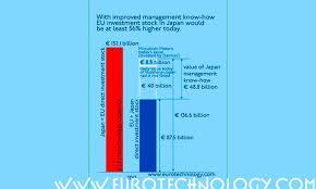 Vodafone Archives Eurotechnology Japan