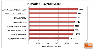 Asus Chart Asus Maximus Viii Extreme Motherboard Reviewgeneral