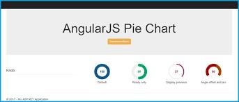 Pie Chart Using Angularjs Learn Mvc Using Angular Pie Chart