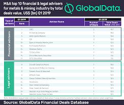 Td 5 5 Chart Cibc Leads Globaldatas Top 10 Global M A Financial Adviser